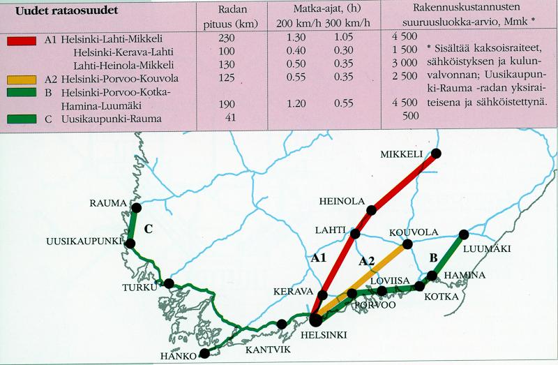 Karttakuva, jonka yläreunassa on taulukko uusien mahdollisten rataosuuksien reiteistä ja niiden pituuksista, matka-ajoista ja rakennuskustannuksissa. Kartassa näkyy eteläistä Suomea ja ehdotetut rataosuudet.