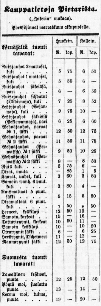 Sanomalehdessä julkaistu taulukko, jossa on otsikko kauppatietoja Pietarista. Taulukossa vasemmalla on myyntiartikkeleita, ja oikealla sarakkeissa niiden hintoja.
